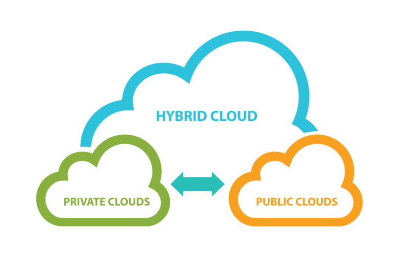How do hybrid clouds work?